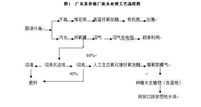 污水排放控制电路图